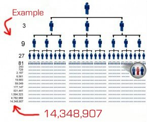 Mlm Recruitment Center Learn To Build Your Downline Fast
